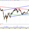 INDRA. Análisis técnico y niveles de trading (03-06-08)