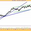 INDRA. Gráfico semanal y breve comentario. (09-06-08)