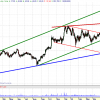 Análisis gráfico de RED ELÉCTRICA. Visión para trading (16-06-2008)