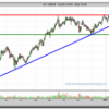 ENDESA. Análisis técnico y niveles de trading.  [10-02-2010]