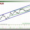 Trading en Grifols y Ferrovial en el corto plazo