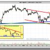 Análisis técnico de MAPFRE y niveles de trading