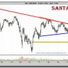 ¿Ha elegido la banca española un mal momento para dar una señal alcista?