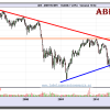 ABERTIS y ABENGOA en gráficos semanales