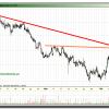 Trading en Acerinox