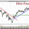 Técnicas Reunidas y Ebro Foods, dos valores venidos a menos