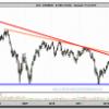 Acerinox en gráfico semanal: los 8 euros como argumento