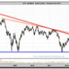 Acerinox en gráfico semanal