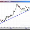 El Euro se desinfla ante el Dólar