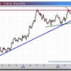Euro-Dólar, en la cuerda floja