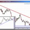 Cambio Euro-Dólar: también rebota desde soporte