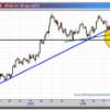 Euro-Dólar, el aspecto técnico empeora