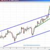 Euro/Dólar en el corto plazo: el alcismo va necesitando un descanso