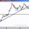El Euro en su cambio con el Dólar y el Yen