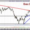 Bolsas europeas. O rompemos, … o se rompen