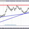 El Euro/Dólar también quiere su rally de Navidad