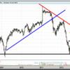CaixaBank, la bajista se impuso a la volatilidad