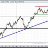 Euro-Dólar, justo en la directriz alcista de corto plazo