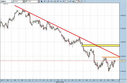 dax30cfd-26-02-09