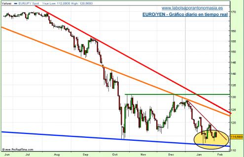 eur-jpy-04-02-09