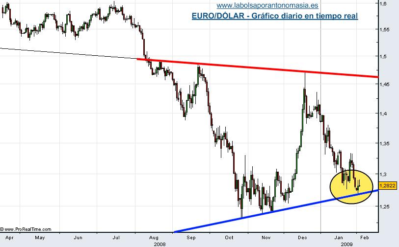 eur-usd-03-02-09