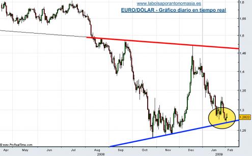 eur-usd-03-02-091