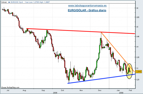 eur-usd-05-02-09