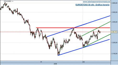 eurostoxx-50-cfd-06-02-09