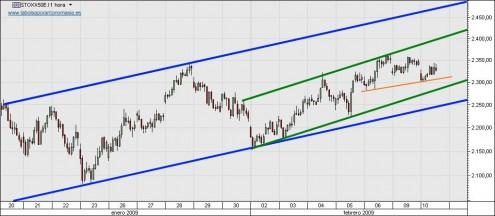 eurostoxx-50-cfd-10-02-09
