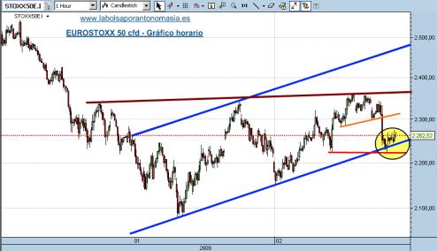 eurostoxx-50-cfd-11-02-091