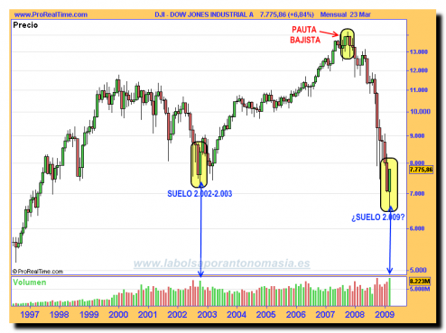 dow-jones-industrial-a