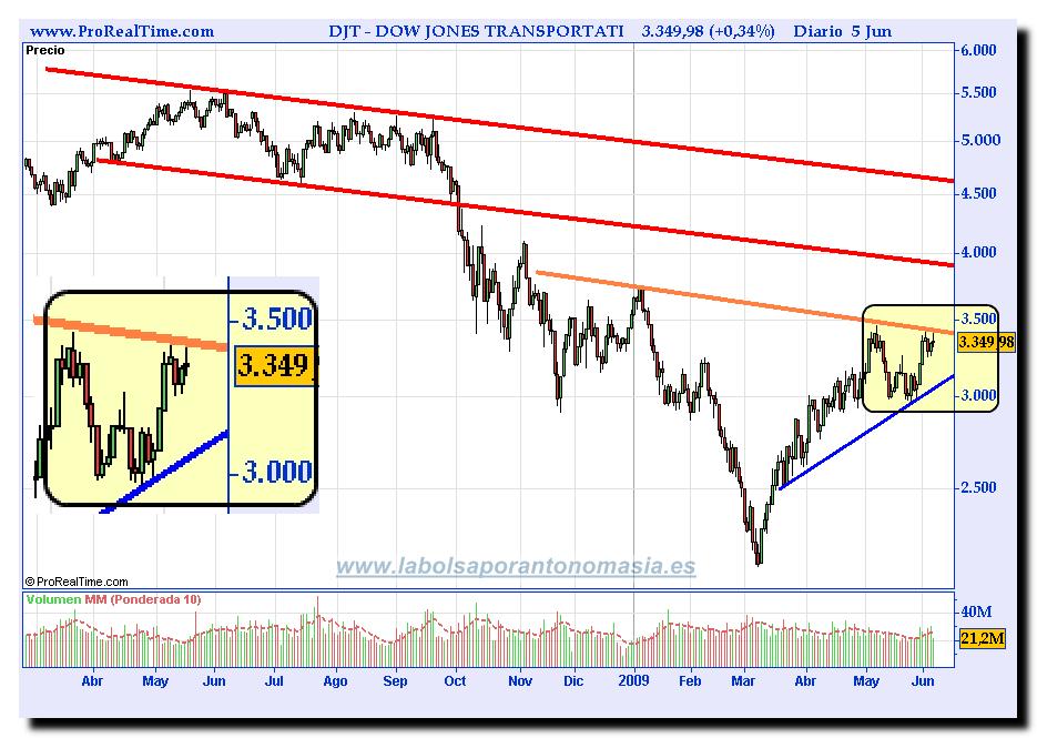 Una mirada al Ibex 35 y a los índices Dow Jones | La Bolsa ...