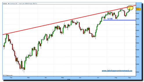 dax-cfd-10-09-09