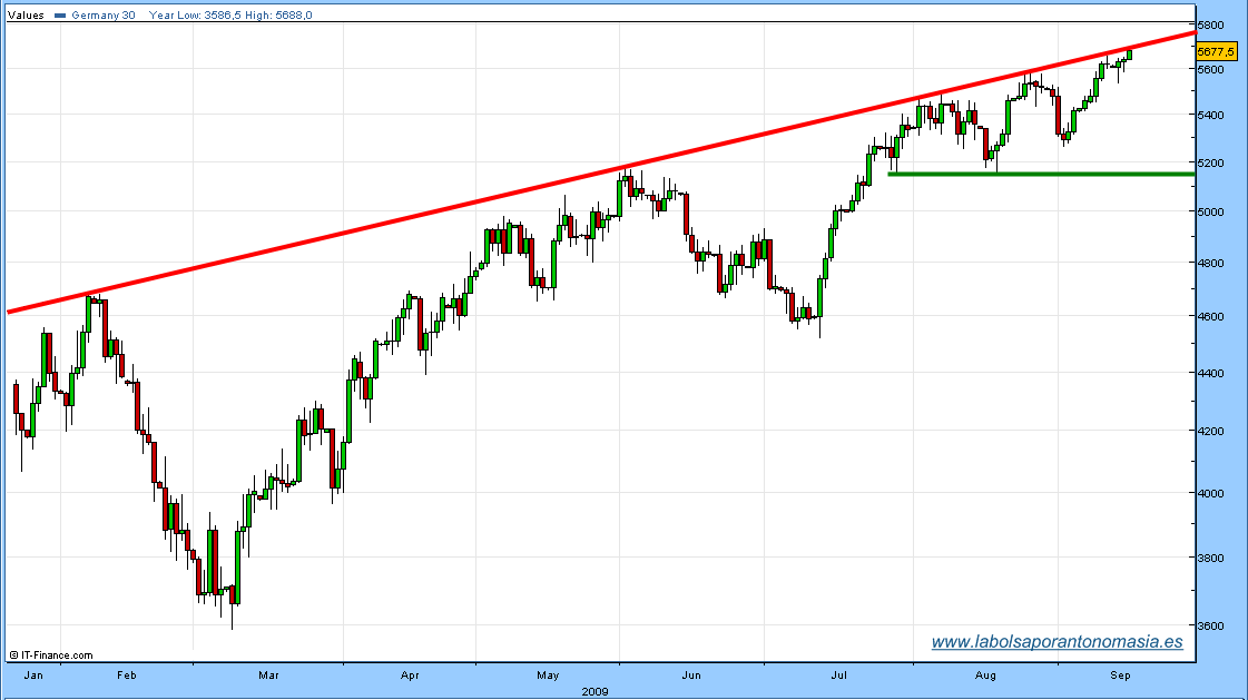 dax30-cfd-16-09-09