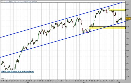 eurostoxx50-contado-04-09-09