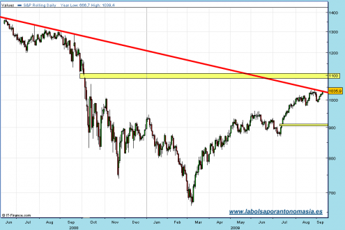sp500-rt-cfd-09-09-09