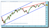 dax-30-cfd-rt-05-10-2009