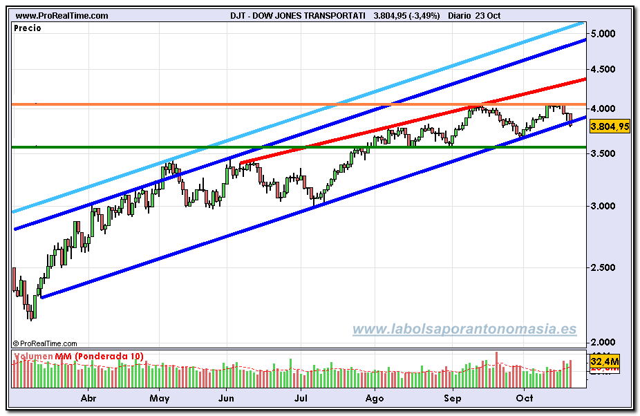 dow-jones-transportation