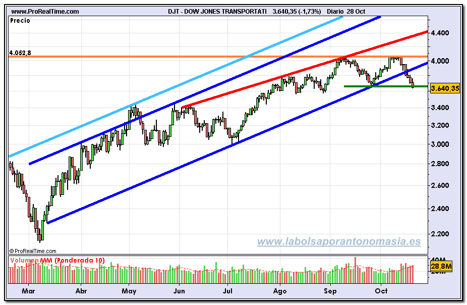 dow-jones-transportation1