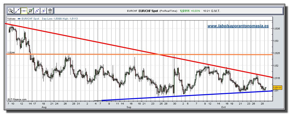eur-chf-rt-29-10-2009
