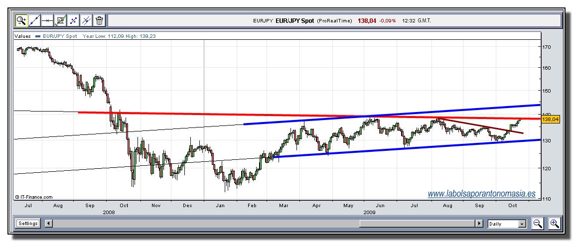 eur-jpy-26-10-2009