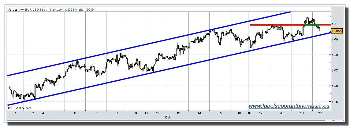 eur-usd-22-10-2009