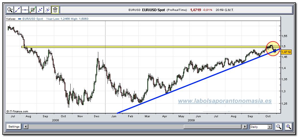 eur-usd-30-10-2009