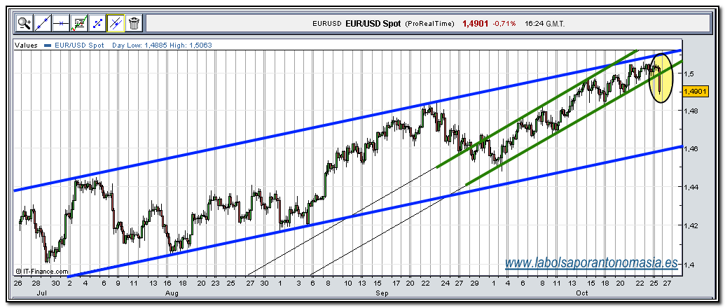 eur-usd-rt-26-10-2009