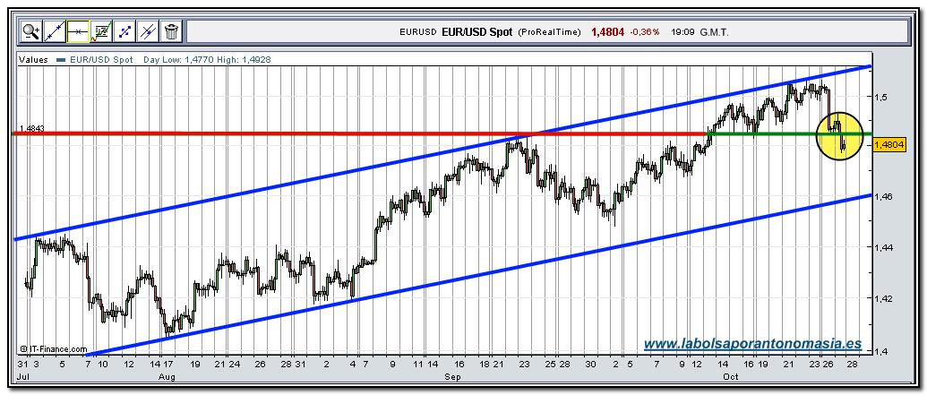 eur-usd-rt-27-10-2009