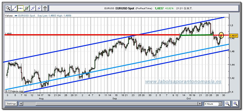 eur-usd-rt-29-10-2009