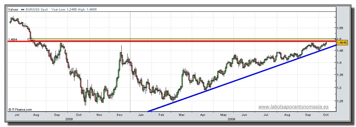 euro-dolar-13-10-2009