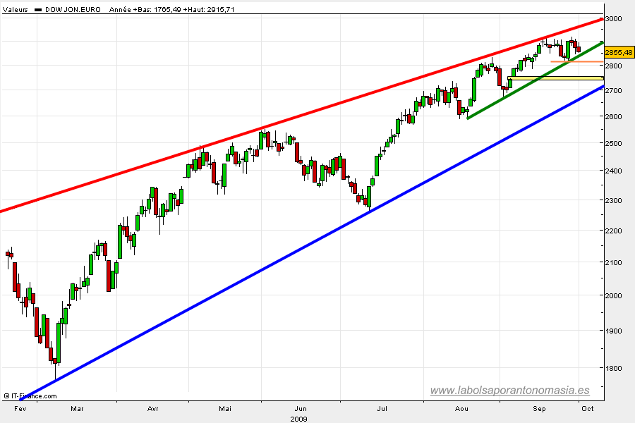 eurostoxx50-rt-01-10-2009