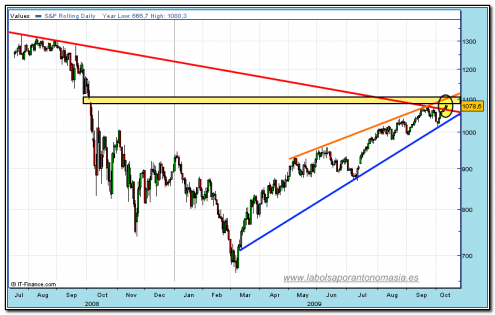 sp500-cfd-rt-13-10-2009