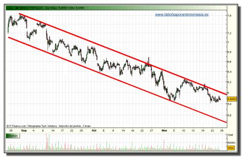 banco-popular-tiempo-real-25-11-2009